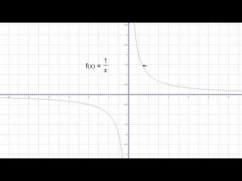 Domain of the Reciprocal Function Q.mp4