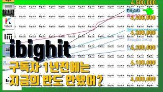 Download 빅히트ibighit 유튜브 채널 구독자수 변화 그래프 (2017.8.1~2019.2.28 / 4,500,000~21,300,000)▷📈 Video