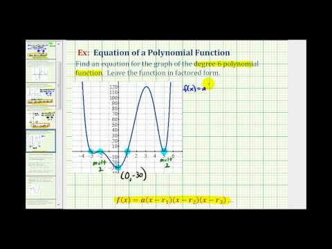 Ex3:  Find an Equation of a Degree 6 Polynomial Function From the Graph of the Function