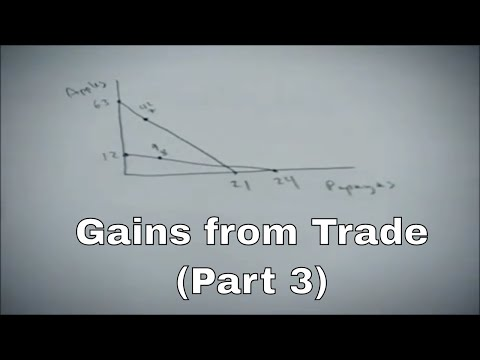 Gains from trade problem part 3, showing gains from trade