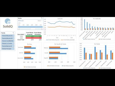 Excel 2013 PowerPivot y Power BI - Resolviendo Problemas Negocios - Ventas