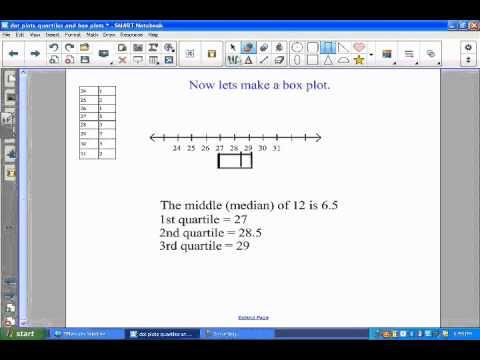 dot plot, quartiles, box and whisker