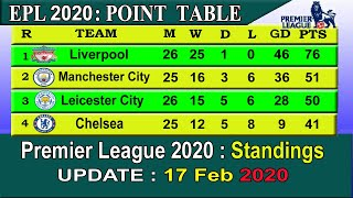 EPL 2020 Point Table today 17 February    English Premier League 2019-20