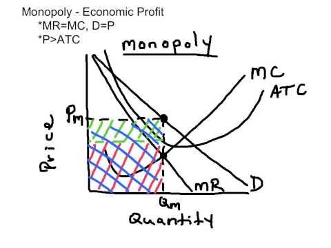 Monopoly - Economic Profit