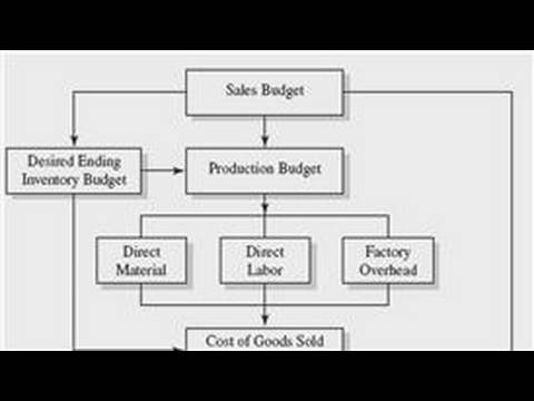 Business Accounting : How to Make a Budget