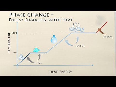 Phase Changes - Energy changes and Latent Heat