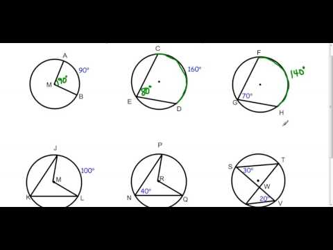 Central Angles and Inscribed Angles