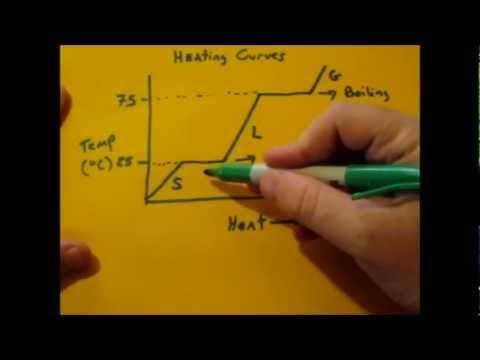 Heating Curve Basics