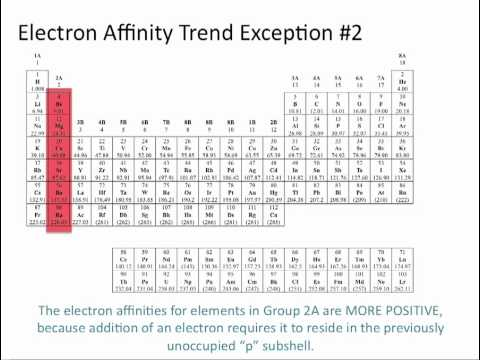 Electron Affinity - Chemistry Tutorial