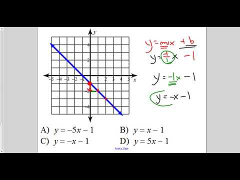 lesson find equation of line from graph