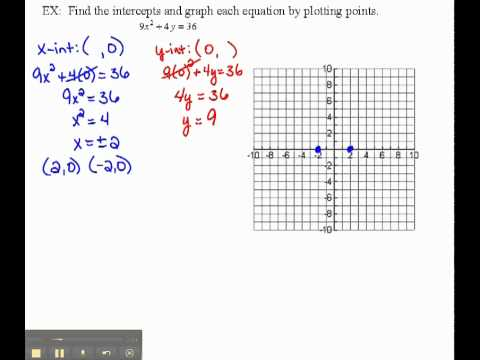 Finding Intercepts and Graphing  2.1