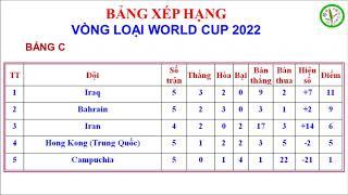 Bảng xếp hạng vòng loại WORLD CUP 2022 châu Á mới nhất