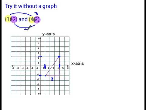 Distance Between Points on a Graph