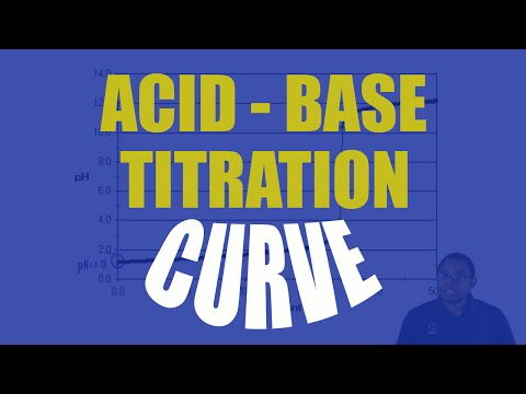 Understanding an Acid–Base Titration Curve