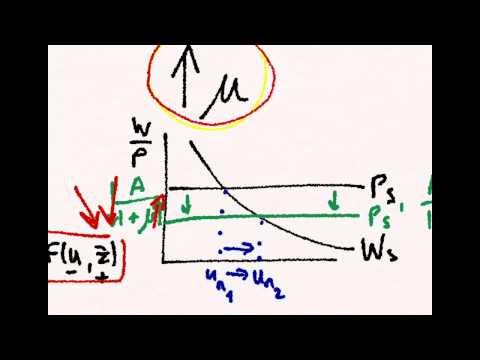 Labor Market 3: Natural Unemployment Rate at Equilibrium