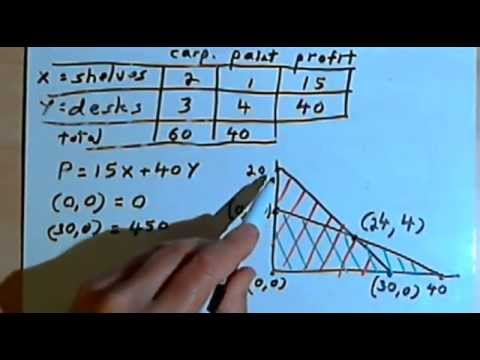 Linear Programming - word problem 141-56.c