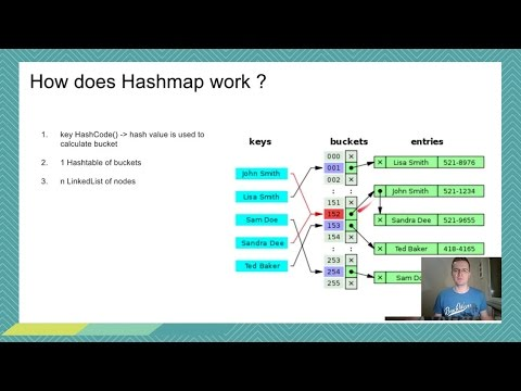 Java interview : How Hashmap works ?