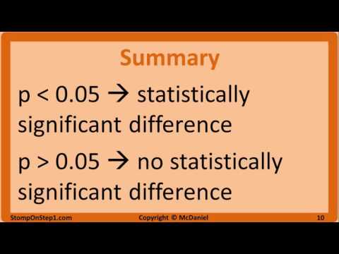 Null Hypothesis, p-Value, Statistical Significance, Type 1 Error and Type 2 Error