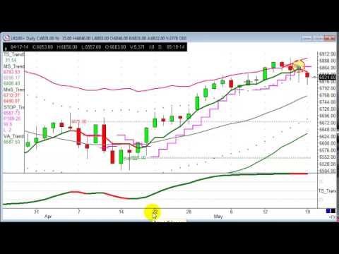Trade of the week - GBP/USD, FTSE100, AUS200, HKG33, NAS100