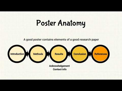 Academic Poster Design Process, design elements, review and presentation
