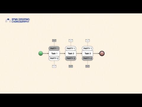 BPMN Diagrams: Choreography