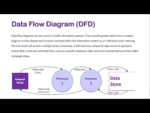 Data Flow Diagram Overview
