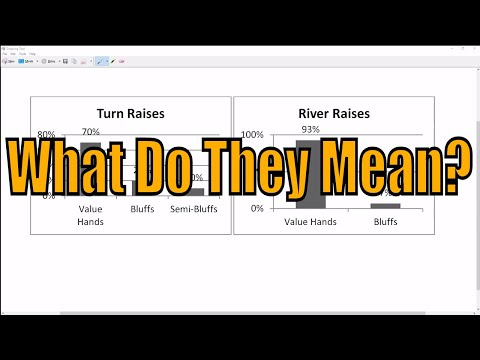 What Do Turn and River Raises Really Mean in Micro Stakes Poker?