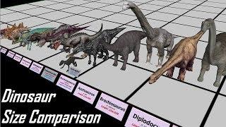 Download Dinosaur Size Comparison 3D Video