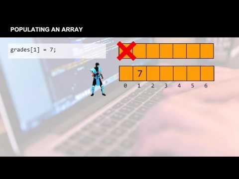 Java Tutorial: Static Arrays