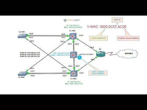 Hướng dẫn cấu hình HSRP trên GNS3