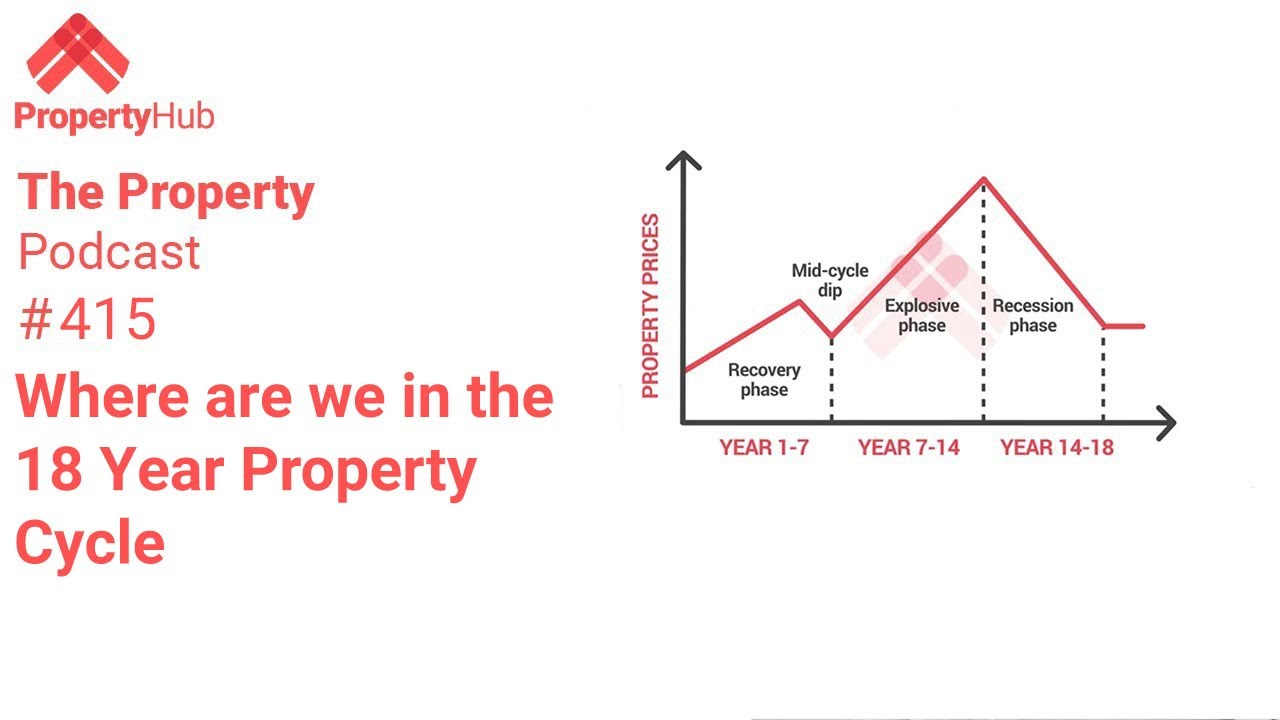 Where are we in the 18 Year Property Cycle? | The Property Podcast #415