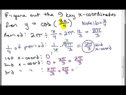 Key Points on Sine or Cosine Function 1
