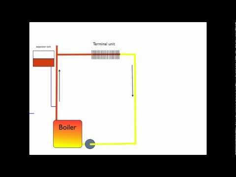 How the boiler expansion tank works