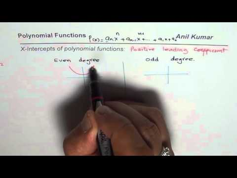 How to find all possible x intercepts for a, even degree polynomial