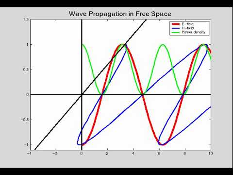 1 This movie demonstrates the phase difference and the amplitude decay of the E and H field in free