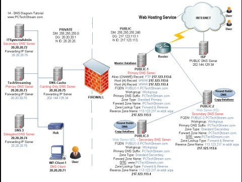 DNS - 14 Multiple Websites one External IP - Zone, Web folder & Binding