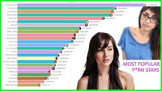 Most Popular P*rn Stars (2004 - 2020)