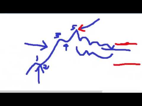 Forex How To Trade Non Farm Payroll