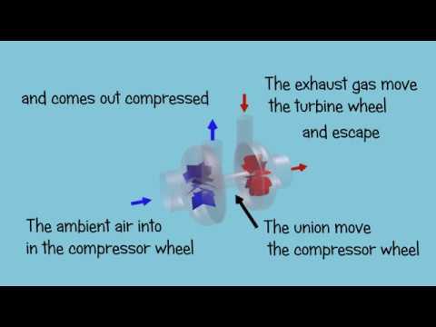 Turbocharger - Basic operation - Animated