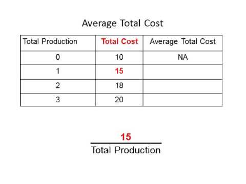 Average Total Costs