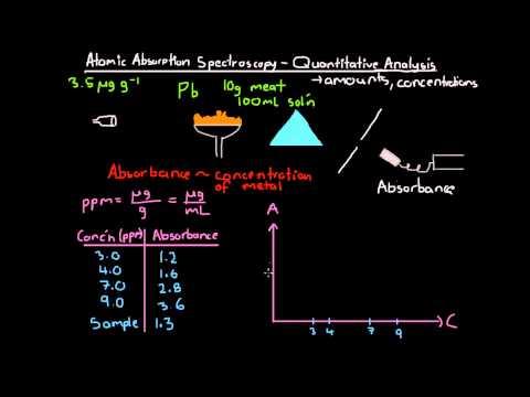 Atomic Absorption Spectroscopy Quantitative Analysis