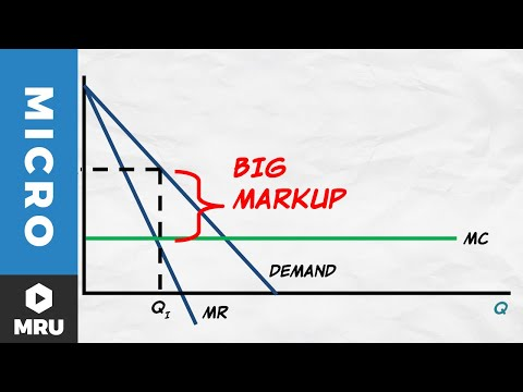The Monopoly Markup