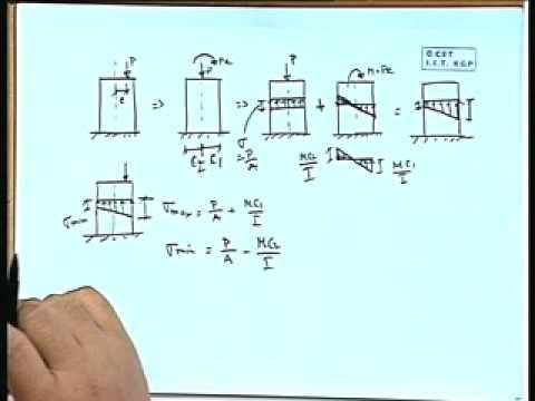 Lec-16 Theory of Column-I