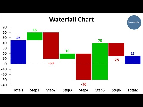 5-Second Video Manual How to Create Waterfall Chart in Excel