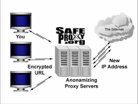 Hide Your IP Address FREE Anonymous Web Browsing Online Change My IP Address Proxy Encryption