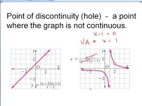 9.3  Discontinuities of rational functions