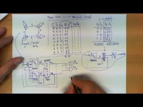 From a Finite State Machine to a Circuit