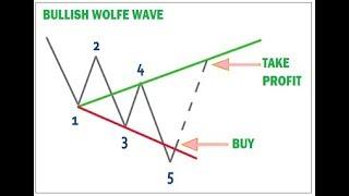 Bullish Wolfe Wave Formasyon Analİzİ: (aksgy 28 Eylul)- Formasyon EĞİtİm ÇaliŞmasi.