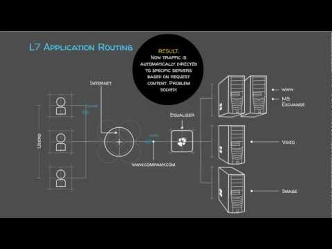 Solution: L7 Application Routing