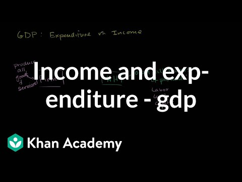 Income and expenditure views of GDP | GDP: Measuring national income | Macroeconomics | Khan Academy